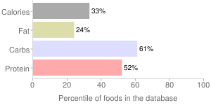 Sushi roll (maki or temaki), salmon, percentiles