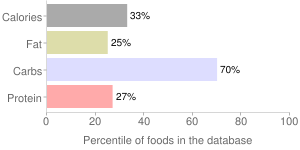 Rice, cooked, long-grain, brown, percentiles