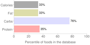 Frozen novelties, no sugar added, 98% fat free, SLIM-A-BEAR Fudge Bar, KLONDIKE, percentiles