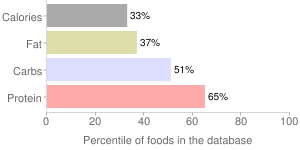 Pigeonpeas, raw, immature seeds, percentiles