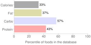 Pasta, TINKYADA, cooked, brown rice flour, gluten-free, percentiles
