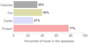 Game meat, raw, wild, boar, percentiles