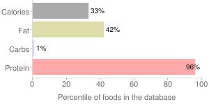 Fish, dry heat, cooked, king, mackerel, percentiles