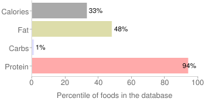 Fish, dry heat, cooked, wild, coho, salmon, percentiles