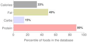 Duck, raw, liver, domesticated, percentiles