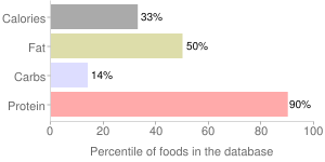 Veal, raw, liver, variety meats and by-products, percentiles