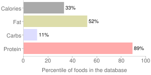 Duck, raw, meat only, domesticated, percentiles