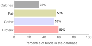 Soybeans, raw, sprouted, mature seeds, percentiles