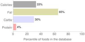 Mt vikos, roasted eggplant spread by United Natural Foods, Inc., percentiles
