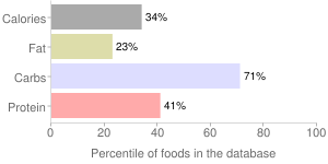 Spelt, cooked, percentiles