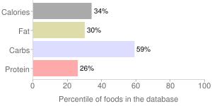 Taro, with salt, cooked, percentiles