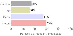 Garlic, raw, percentiles