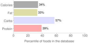 Rice, UNCLE BENS, cooked, parboiled, brown, percentiles