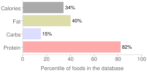 Game meat, raw, caribou, percentiles