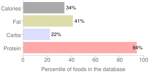 Seitan wheat protein cubed, seitan by The Hain Celestial Group, Inc., percentiles