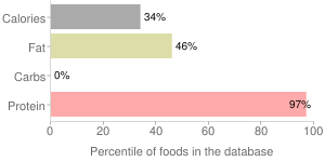 Chicken breast, skin not eaten, not specified as to cooking method, percentiles