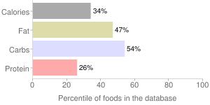 Salad dressing, low calorie, russian dressing, percentiles