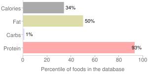 Emu, raw, oyster, percentiles