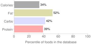 Szechuan sauce, szechuan by Nestle USA Inc., percentiles