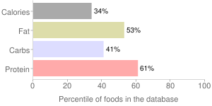 Beans, with franks, canned, baked, percentiles