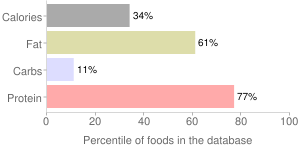 Beef, raw, brain, variety meats and by-products, percentiles