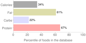 Egg, creamed, percentiles