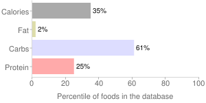 Beverages, frozen concentrate, with juice and pulp, breakfast type, Orange drink, percentiles