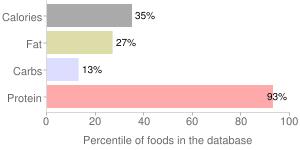 Fish, dry heat, cooked, fresh, skipjack, tuna, percentiles