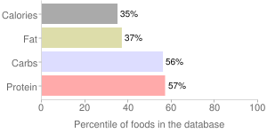 Pasta, cooked, whole-wheat, percentiles