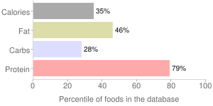Beef, raw, inside, imported, New Zealand, percentiles