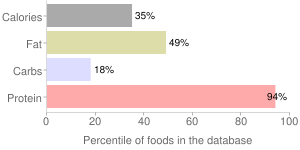 Beef, boiled, cooked, variety meats and by-products liver, imported, New Zealand, percentiles