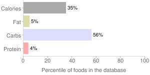 S&b, japanese seasoning & soup mix by S & B Shokuhin Company Ltd, percentiles