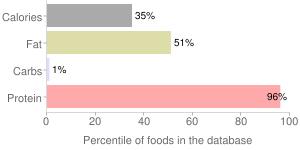 Fish, dry heat, cooked, sockeye, salmon, percentiles