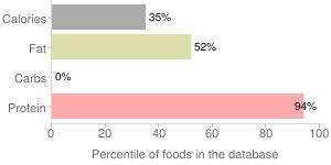 Chicken drumstick, skin not eaten, stewed, percentiles