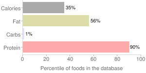 Lamb, raw, separable lean only, neck chops, imported, New Zealand, percentiles