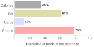 Beef, simmered, cooked, brain, variety meats and by-products, percentiles