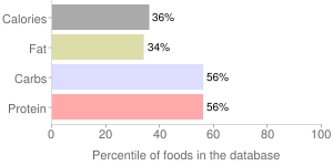 Pasta, without added salt, unenriched, cooked, percentiles