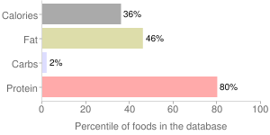 Quail, raw, meat only, percentiles