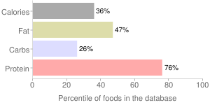 Game meat, raw, horse, percentiles
