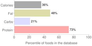 Fish, raw, european, anchovy, percentiles