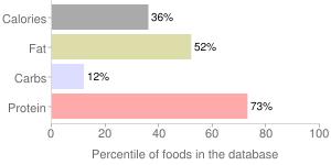 Fish, raw, mixed species, whitefish, percentiles