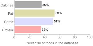 Mtr, jeera rice, cumin rice by MTR FOODS PVT.LTD., percentiles
