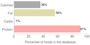 Fish, raw, farmed, coho, salmon, percentiles