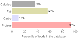 Fish, not specified as to cooking method, cooked, not specified as to type, percentiles