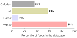 Chicken, raw, meat and skin, drumstick, broilers or fryers, percentiles