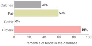 Pompano, raw, percentiles