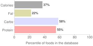 Organic chef sauce, bourbon whiskey by Schlotterbeck & Foss Co. Inc., percentiles