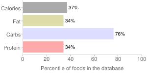 Ice creams, 98% Fat Free Chocolate, BREYERS, percentiles