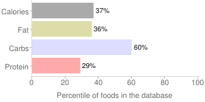 Honey mustard dressing, fat free, percentiles
