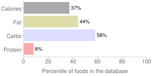 Sc mustard sauce by Mac's Speed Shop, percentiles